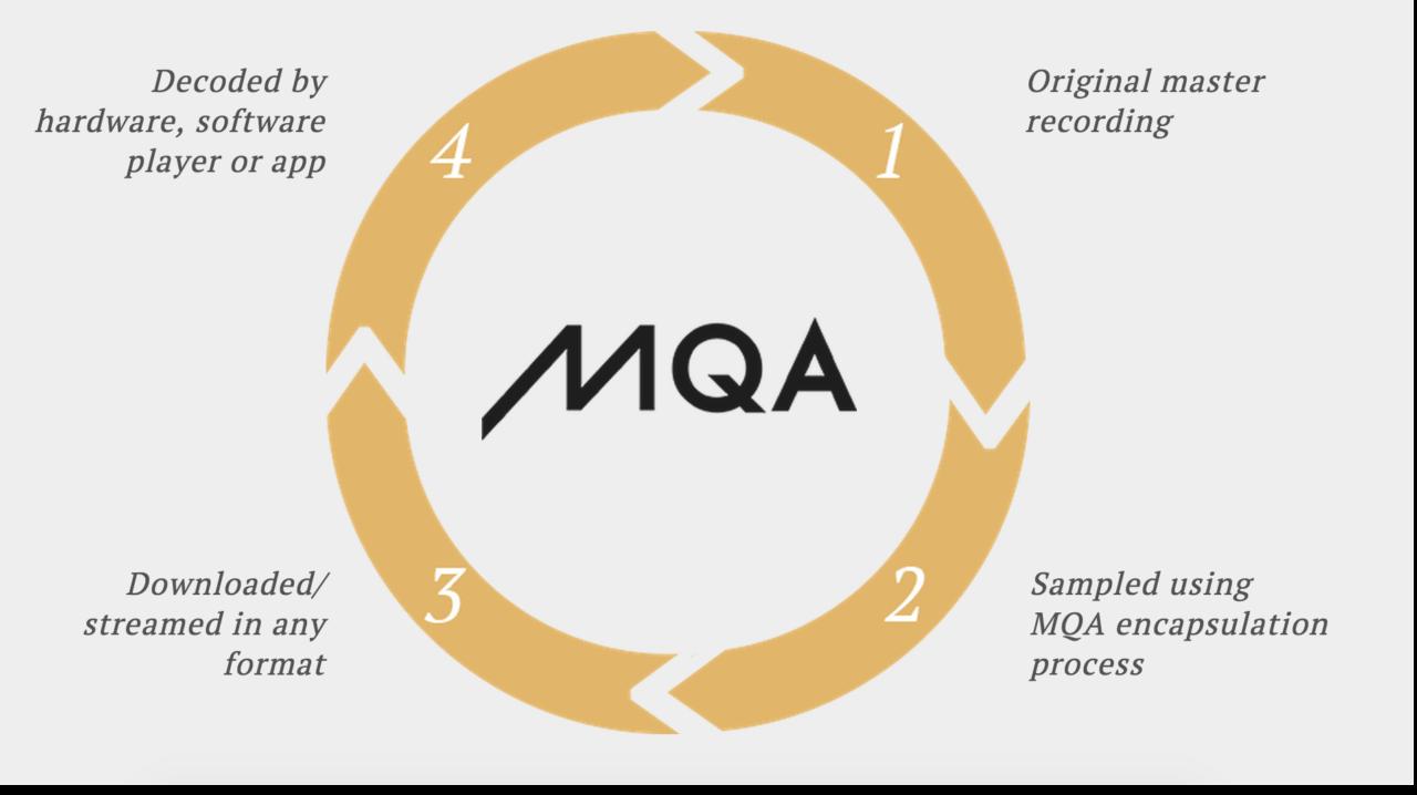 MQA compression graph